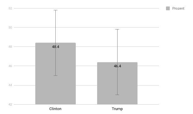 Umfrage-Beispiel für Florida (Präsidentschaftswahl 2016)