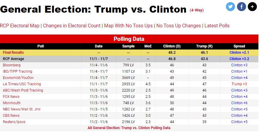 Überblick über Umfragen Präsidenschaftswahl 2016