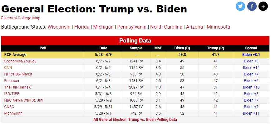 Überblick über aktuelle Umfragen in den USA (u. a. CNN-Umfrage)