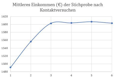 Veränderung des mittleren Einkommens in der Stichprobe mit der Anzahl der Kontaktversuche (Schweigeverzerrung im ALLBUS 2016)