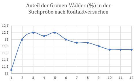 Veränderung des Anteils an Grünen-Wählern in der Stichprobe mit der Anzahl der Kontaktversuche (Schweigeverzerrung im ALLBUS 2016)
