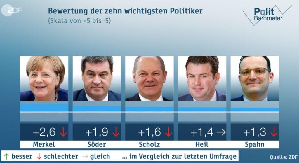 Screenshot des Politbarometers/Forschungsgruppe Wahlen mit der TOP 5 der zehn wichtigsten Poltiker